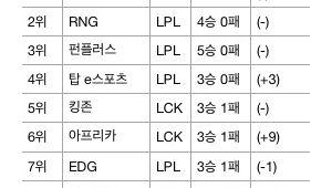 [Oh!쎈 LOL] 3연패 SK텔레콤, ESPN 파워랭킹 18위 추락… 킹존 5위