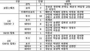 정민철 단장, 16일 선수단과 첫 상견례